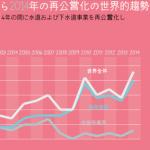 大阪市水道民営化素案を公表-大阪市の財政と水の質はどうなの?