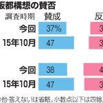 大阪都構想では大阪は凋落するだけである-大阪復活の真の鍵は何なのか?