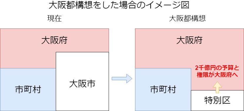 大阪都構想のイメージ図