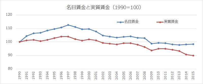 名目賃金と実質賃金 1990年~2015年