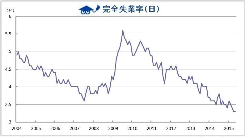 日本の失業率の推移グラフ