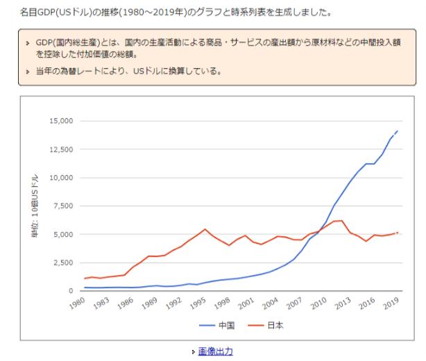 日本と中国のGDP