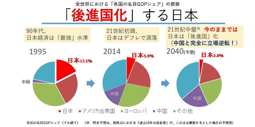 後進国化する日本