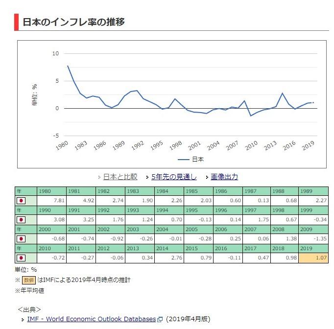 日本のインフレ率の推移