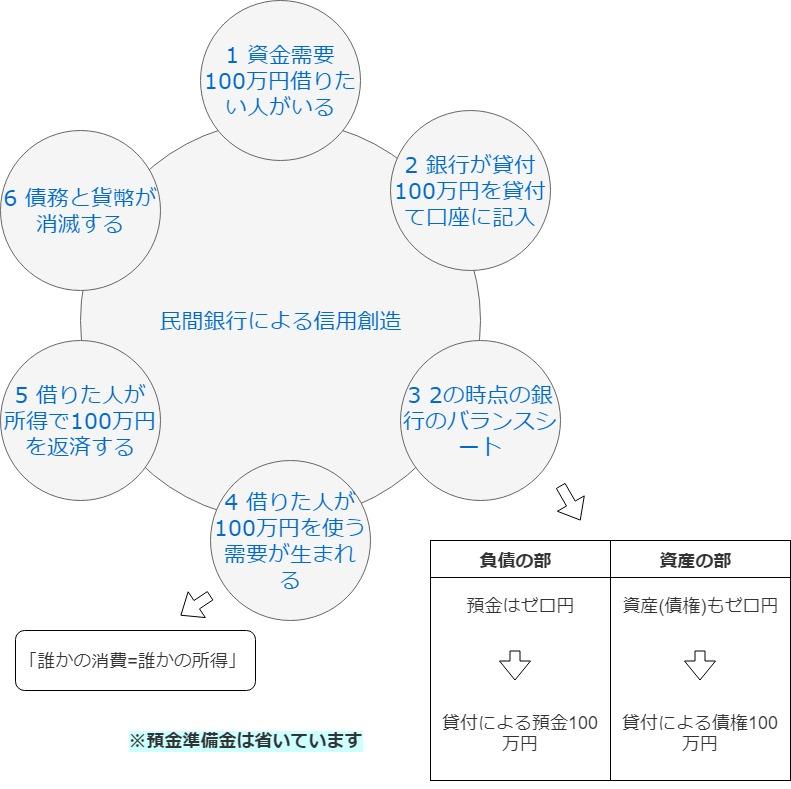 信用創造の図