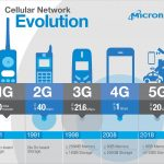 5Gはいつからスタートする?5Gのメリットとデメリットとは?
