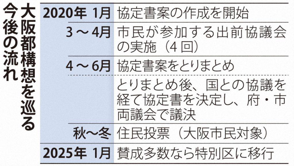 大阪都構想の今後の流れ