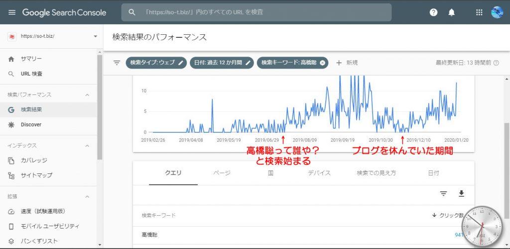 高橋聡での検索クリック数 グーグルサーチコンソール