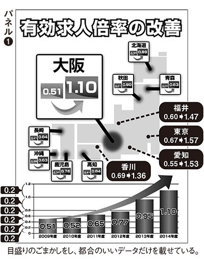 大阪都構想2015 有効求人倍率詐欺パネル メモリ