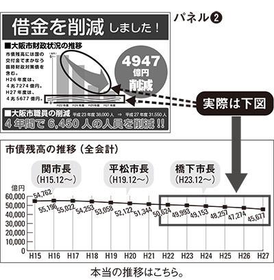大阪都構想の詐欺パネル 大阪市の借金の削減