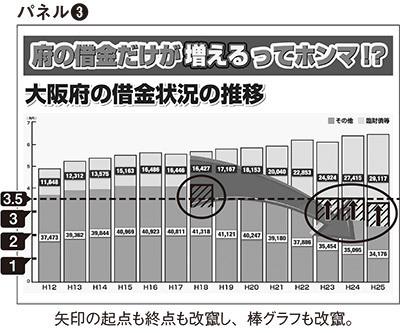 大阪都構想詐欺パネル 大阪府の借金