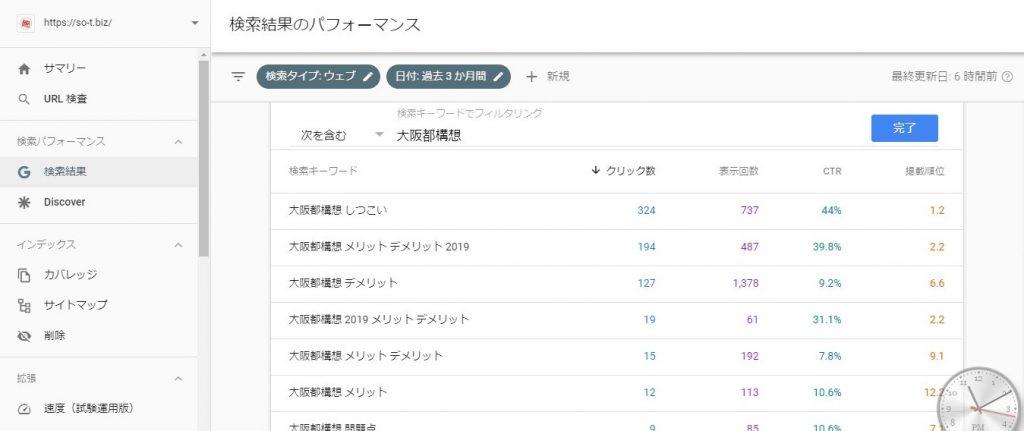 大阪都構想の検索流入数や順位
